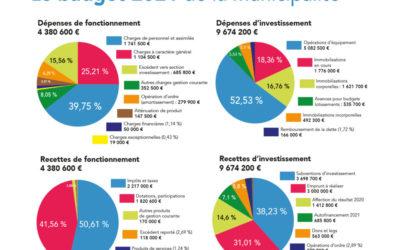 Le budget 2021 de la municipalité